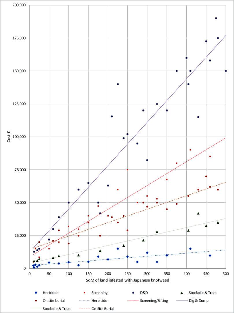 Japanese Knotweed Graph
